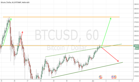 BTCUSD: BTCUSD LONG OR SHORT