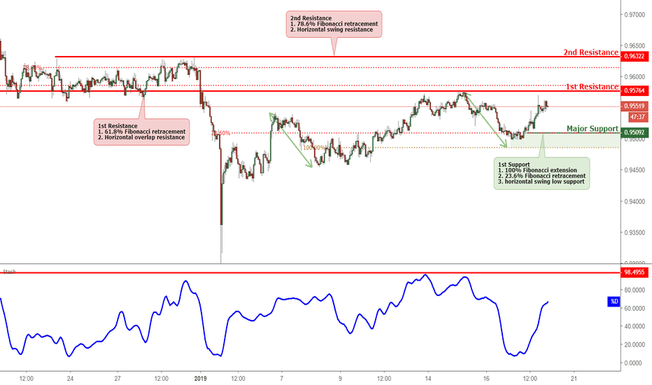 AUDCAD: AUDCAD Approaching Resistance, Potential Reversal