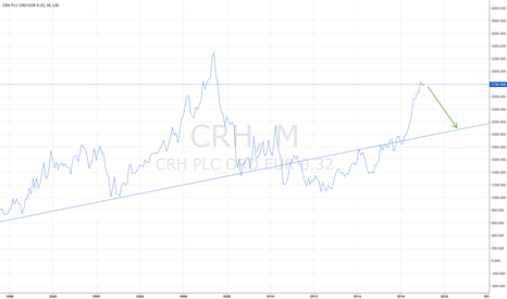 CRH: CRH: TIME TO SELL