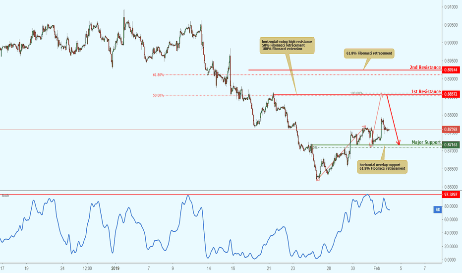 EURGBP: EURGBP approaching resistance, potential drop
