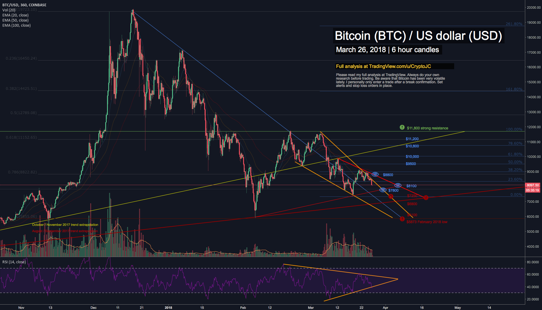 Bitcoin: mixed feelings on volume, RSI and moving average