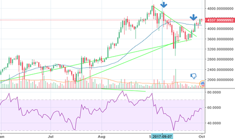BTCUSDT: Bitcoin bearish RSI divergence on W chart and reversal on daily