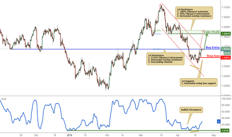USDCAD: USDCAD Testing Its Resistance, Potential Breakout