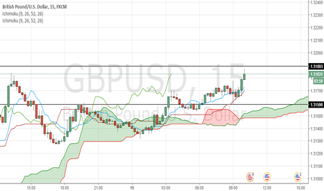 GBPUSD: 1.31893 might be a strong S/R