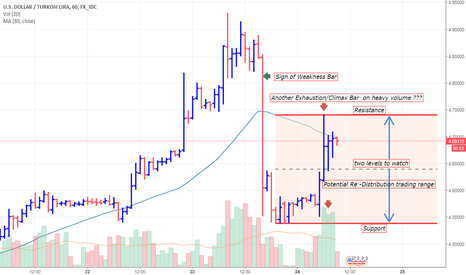 USDTRY: USDTRY with potential Re-Distribution trading range.