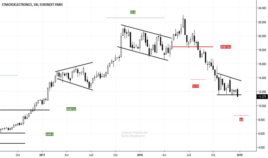 STM: #STM : Objectif 8,6 euros