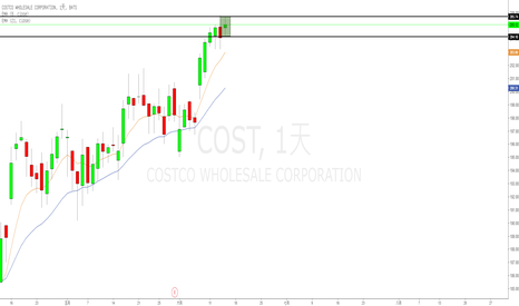 COST: 好市多(COST)inside day after new high!