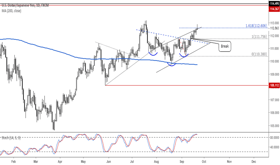 USDJPY: USDJPY Buying Dips