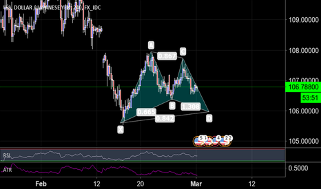 USDJPY: USD/JPY 240 Potential Gartley