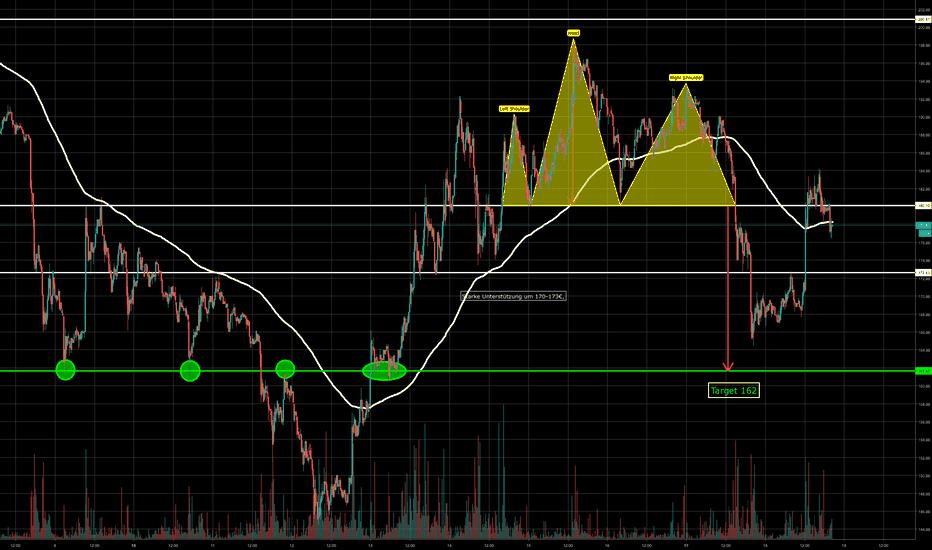ETHEUR: ETH/EUR Bearish Szenario Head and Shoulders Target