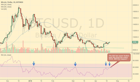 BTCUSD: BTC - The RSI has never broken past this level in 2018