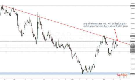 USDZAR: Short at confluent zone