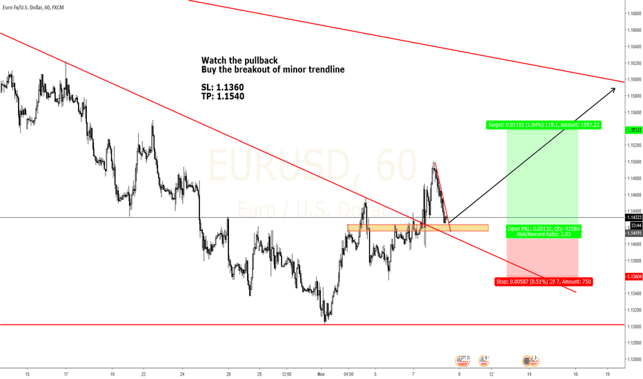 EURUSD: EURUSD Pullback to structure. Prepare for long