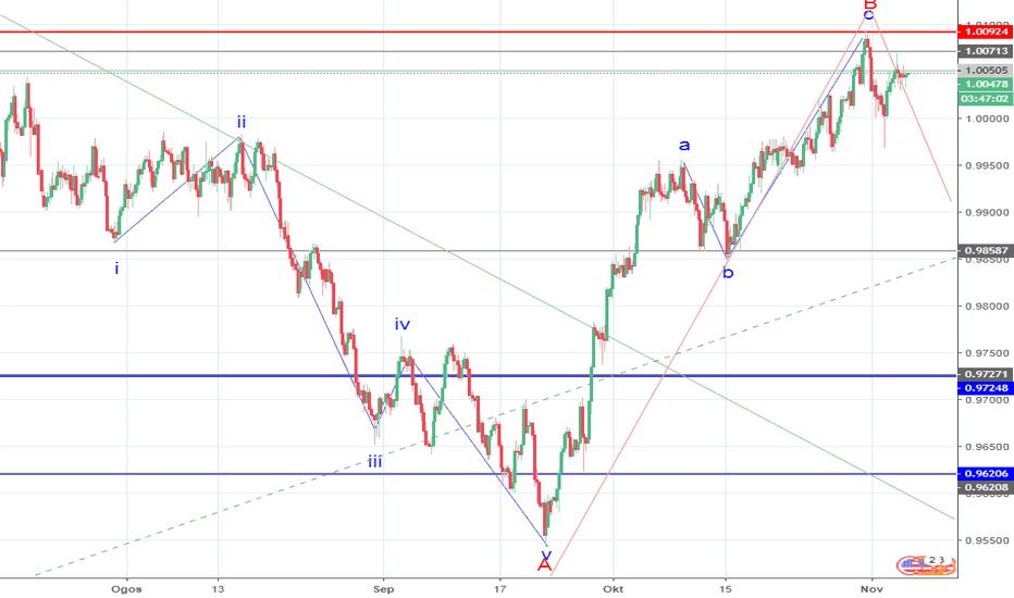 USDCHF: USD/CHF: analisis wave