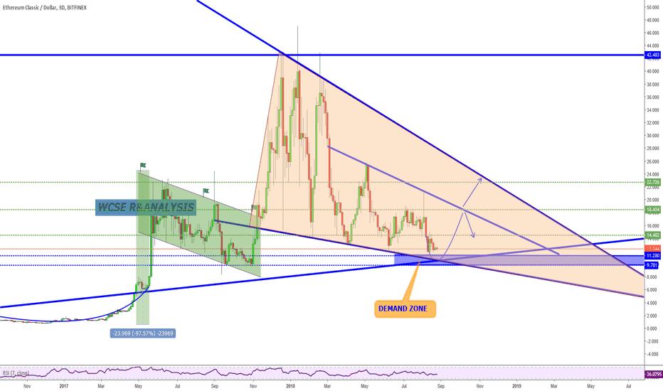 ETCUSD: ETCUSD Trading Idea and Potential Opportunity