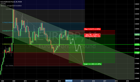 EURGBP: EURGBP Big Picture