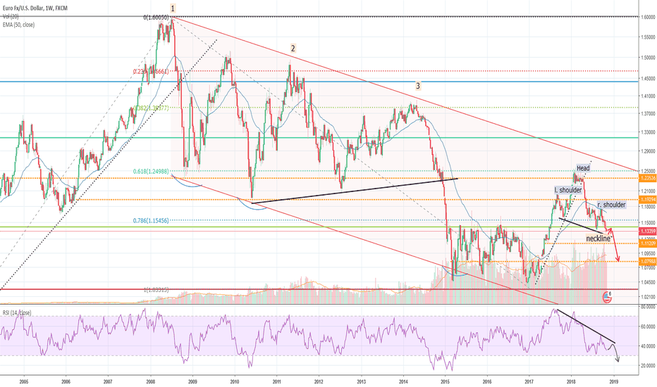 EURUSD: EURO about to fall under support