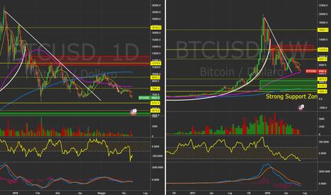 BTCUSD: $BTCUSD - Daily&Weekly. Danza sul burrone?  #Bitcoin