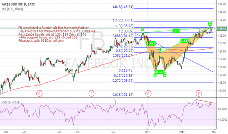 FB: FB completed a Bearish Alt Bat Harmonic Pattern