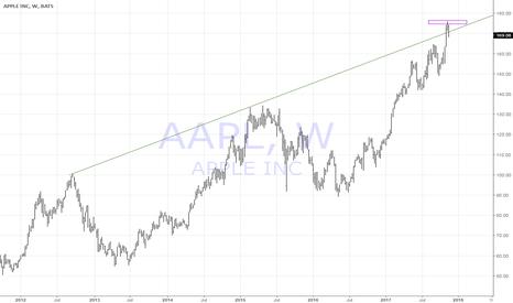 AAPL: sell aapl the top is in