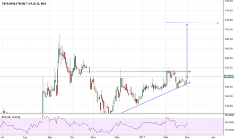 TATAINVEST: tatainvestment -  breakout