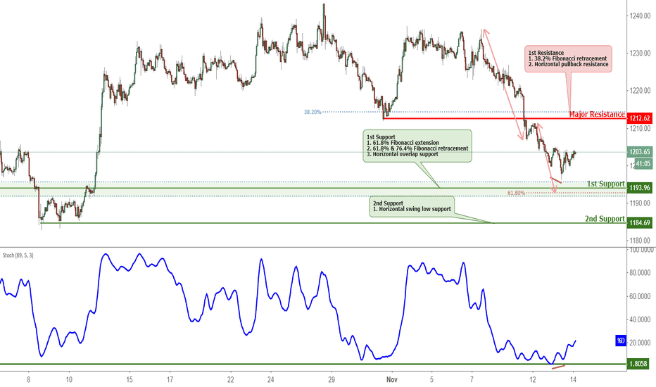 XAUUSD: XAUUSD Bounced Off Support, Potential For A Further Rise