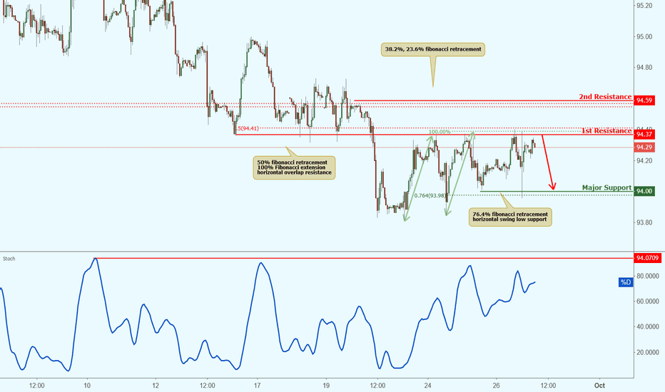 DXY: USDX approaching resistance, potential drop!