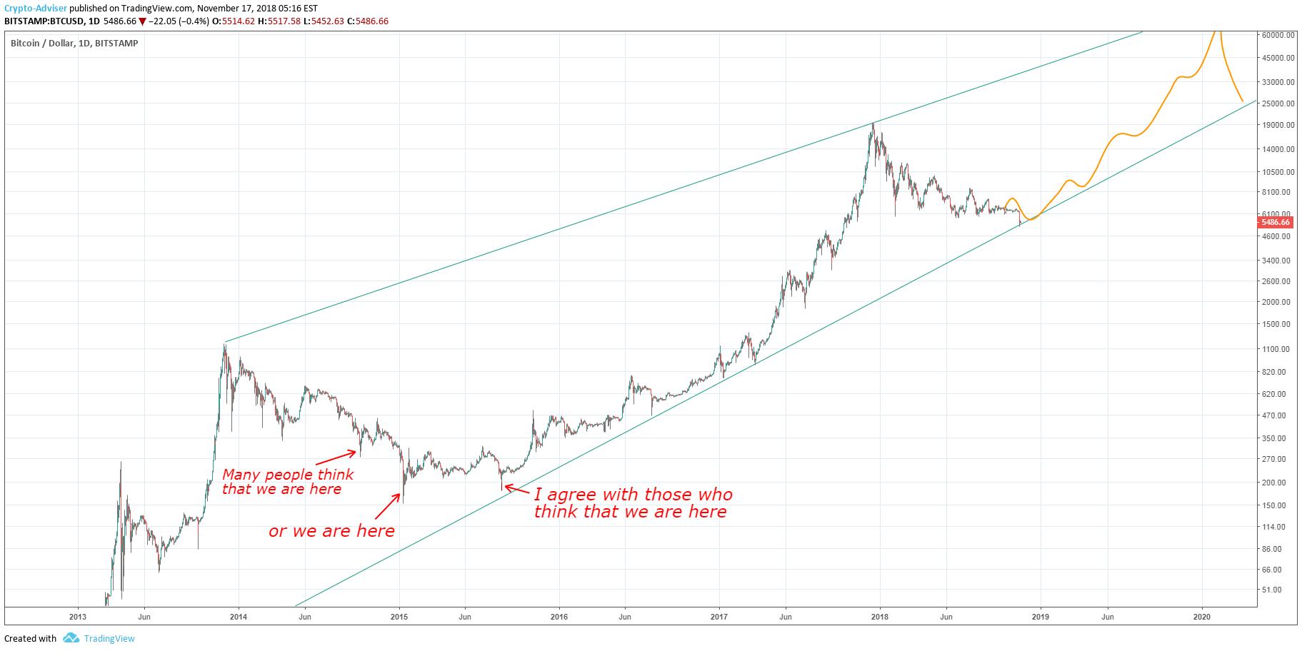 bitcoin gagal deposito