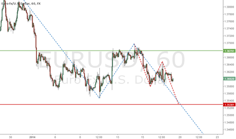 EURUSD: Good retracement