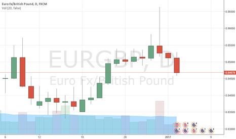 EURGBP: EURGBP: short at 0.8480