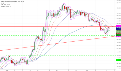 GBPJPY: Latest Drop Retraced