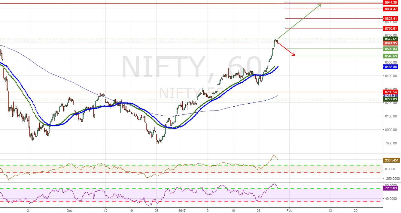 Nifty What's Next??