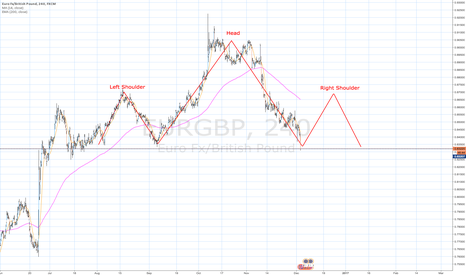 EURGBP: Possible H&S pattern on EUR/GBP 4h chart