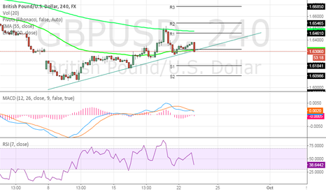GBPUSD: GBPUSD - will trendline break ?