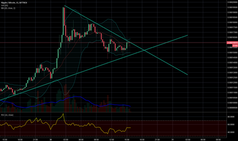 XRPBTC: Second huge breakout coming for Ripple (XRP) soon?