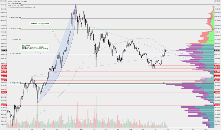 BTCUSD: Bitcoin Support zones (Bitstamp)