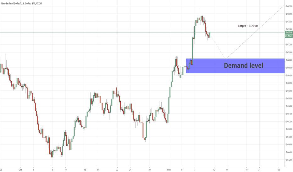 NZDUSD: Уровень продолжения покупки позиции NZDUSD 09/11/2018