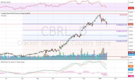 CBRL: Pull Back Done? Possible Entry Trade