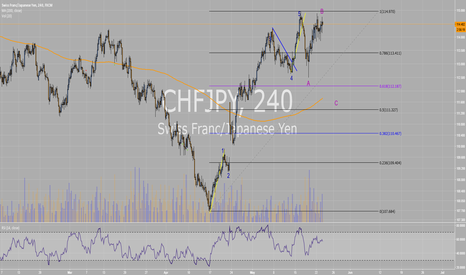 CHFJPY: CHFJPY possible structure