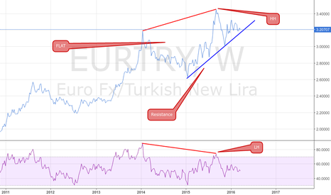 EURTRY: EURTRY HIDDEN DIVERGENCE, FLAT, PRICE ACTION - WATCHING