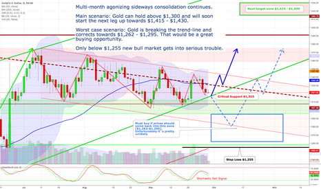 XAUUSD: Gold still in consolidation