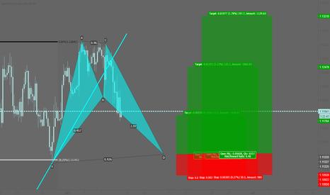 EURUSD: EURUSD: Potential bullish bat pattern