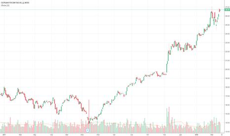 SBER: Биржевой прогноз индекса ММВБ и акций Сбербанк от 15.02.18