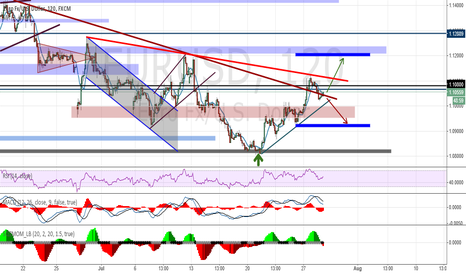 EURUSD: Analysis and forecasts for EUR / USD on 07.29.15