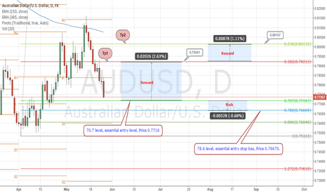 "AUDUSD: ""The Bull"" believers"