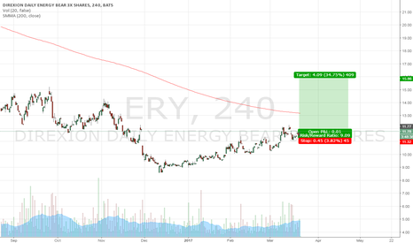 ERY: ERY - long