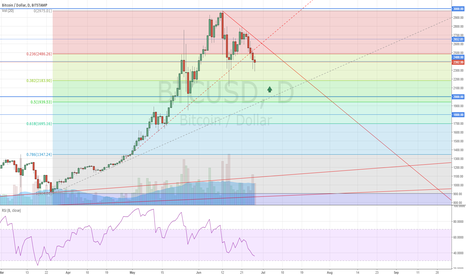 BTCUSD: Bitcoin Key Level