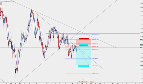 GBPJPY: gbjpy coming lower