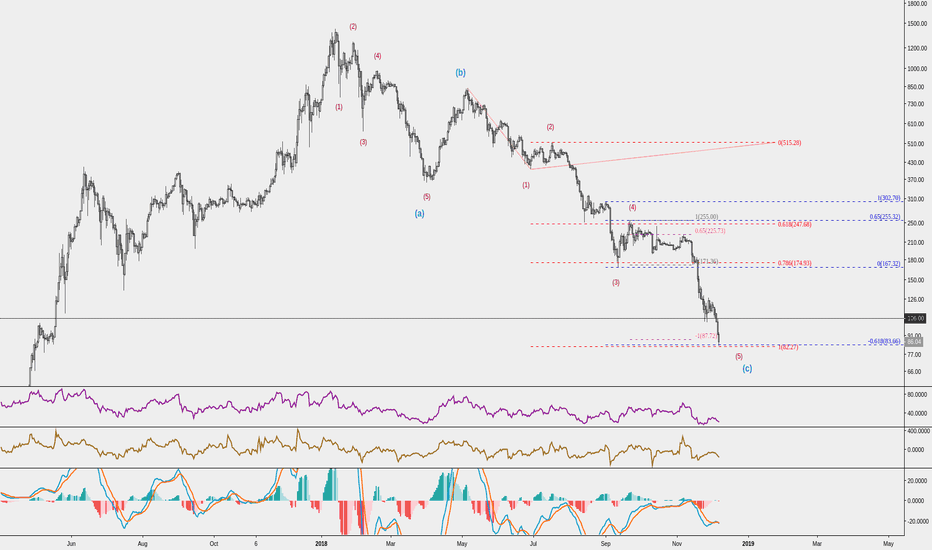 ETHUSD: ETH in a good buying spot, shorts skyrocketed, -94% from ATH
