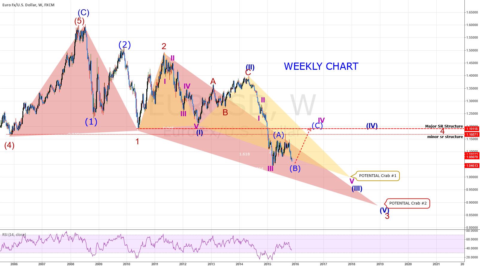 EURUSD: WEEKLY Chart